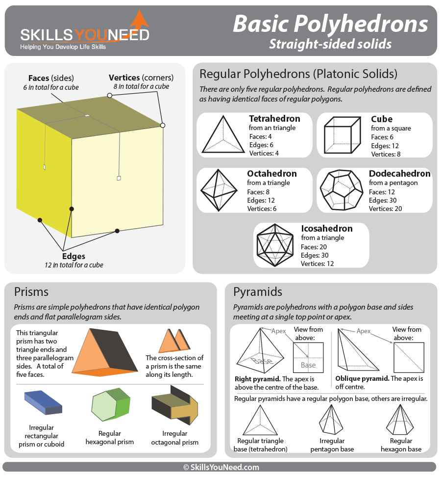Properties of Basic Polyhedrons. Regular polyhedrons, prisms and pyramids.